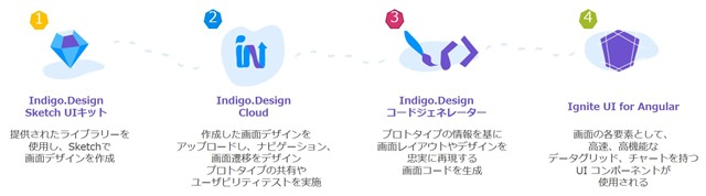 Indigo.Design Overview