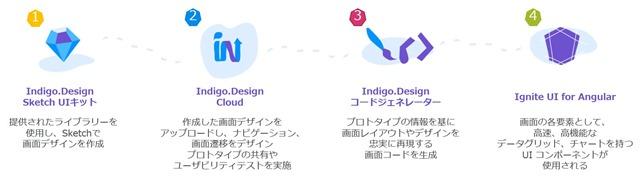 Indigo.Design Overview