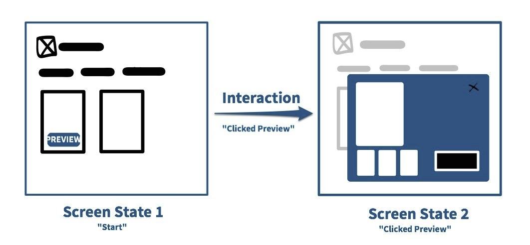 Interaction Flow in Indigo Studio