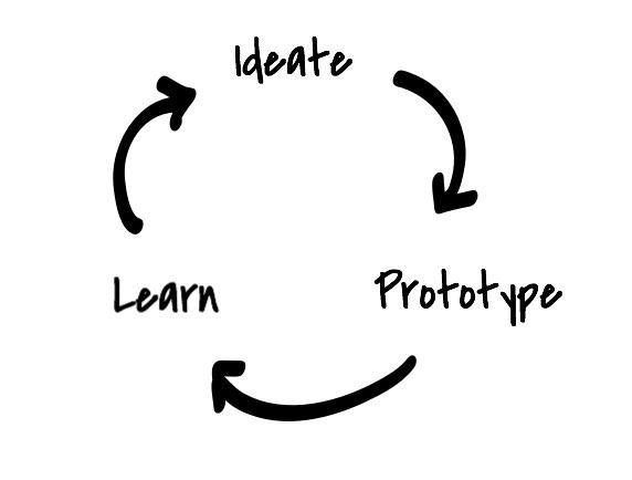 Ideate-Prototype-Learn