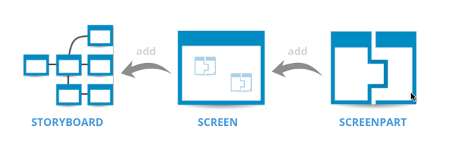 Relating storyboard, screen and screenpart