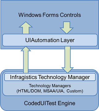 Announcing Coded UI Support for Windows Forms | Infragistics Blog