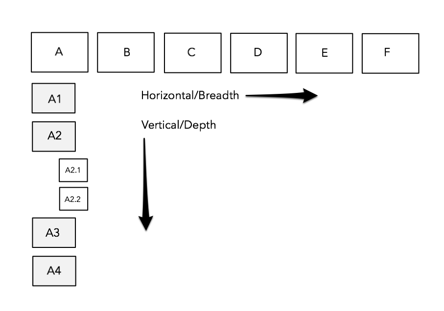 the mythical vertical vs. horizontal prototypes